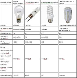 Таблица сравнения ламп